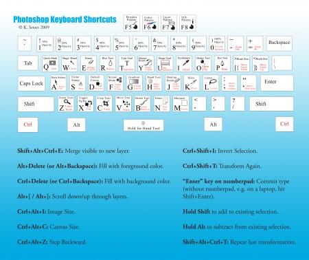 горячие клавиши фотошоп